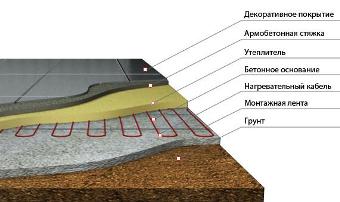 Конструкция совмещенного покрытия здания Задача 1 в
